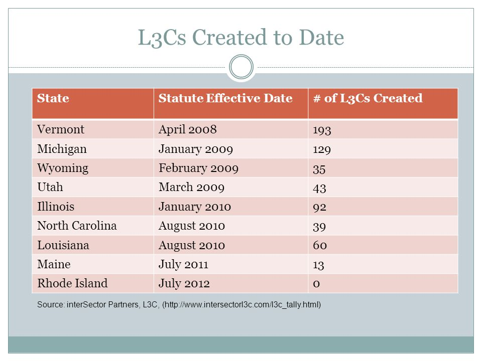 L3Cs Created to Date Source: interSector Partners, L3C, (http://www.intersectorl3c.com/l3c_tally.html) StateStatute Effective Date# of L3Cs Created VermontApril 2008193 MichiganJanuary 2009129 WyomingFebruary 200935 UtahMarch 200943 IllinoisJanuary 201092 North CarolinaAugust 201039 LouisianaAugust 201060 MaineJuly 201113 Rhode IslandJuly 20120