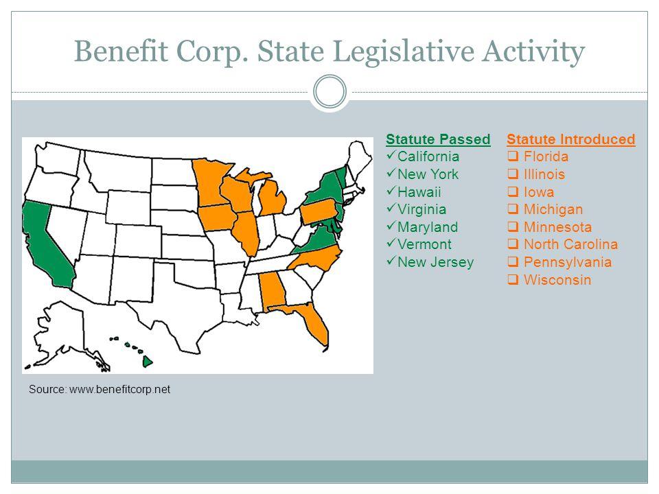 Benefit Corp. State Legislative Activity Statute Passed California New York Hawaii Virginia Maryland Vermont New Jersey Statute Introduced Florida Ill