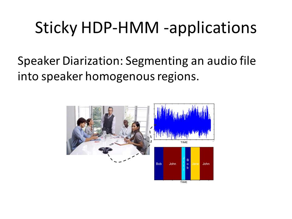 Sticky HDP-HMM -applications Speaker Diarization: Segmenting an audio file into speaker homogenous regions.