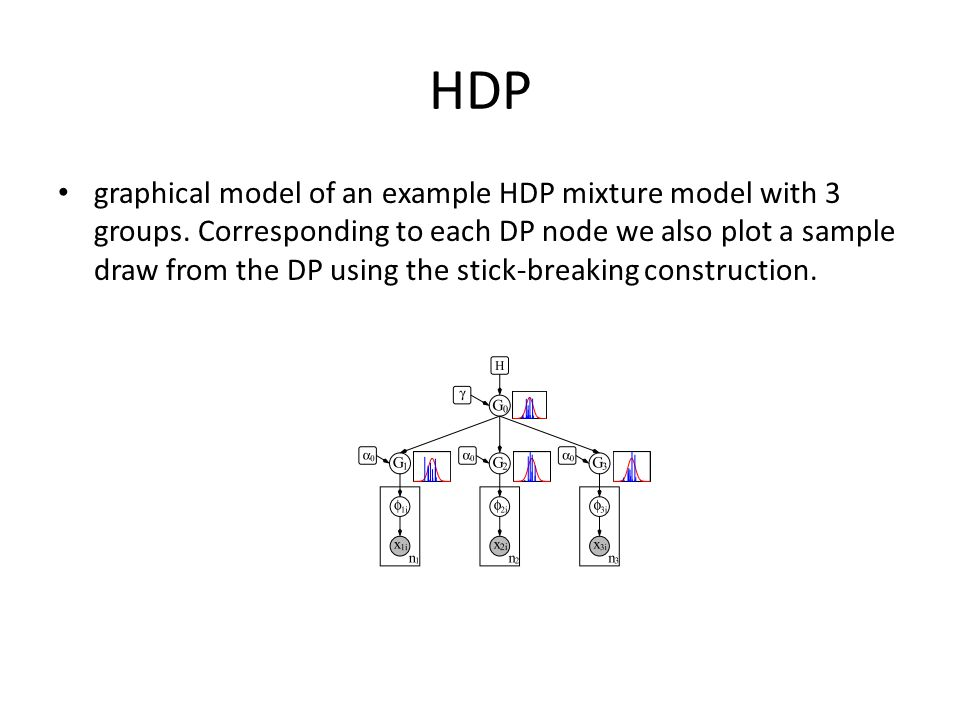 HDP graphical model of an example HDP mixture model with 3 groups. Corresponding to each DP node we also plot a sample draw from the DP using the stic