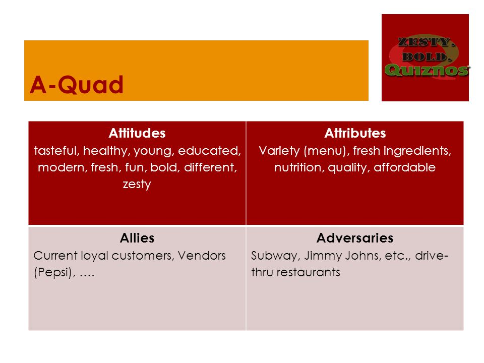 A-Quad Attitudes tasteful, healthy, young, educated, modern, fresh, fun, bold, different, zesty Attributes Variety (menu), fresh ingredients, nutrition, quality, affordable Allies Current loyal customers, Vendors (Pepsi), ….