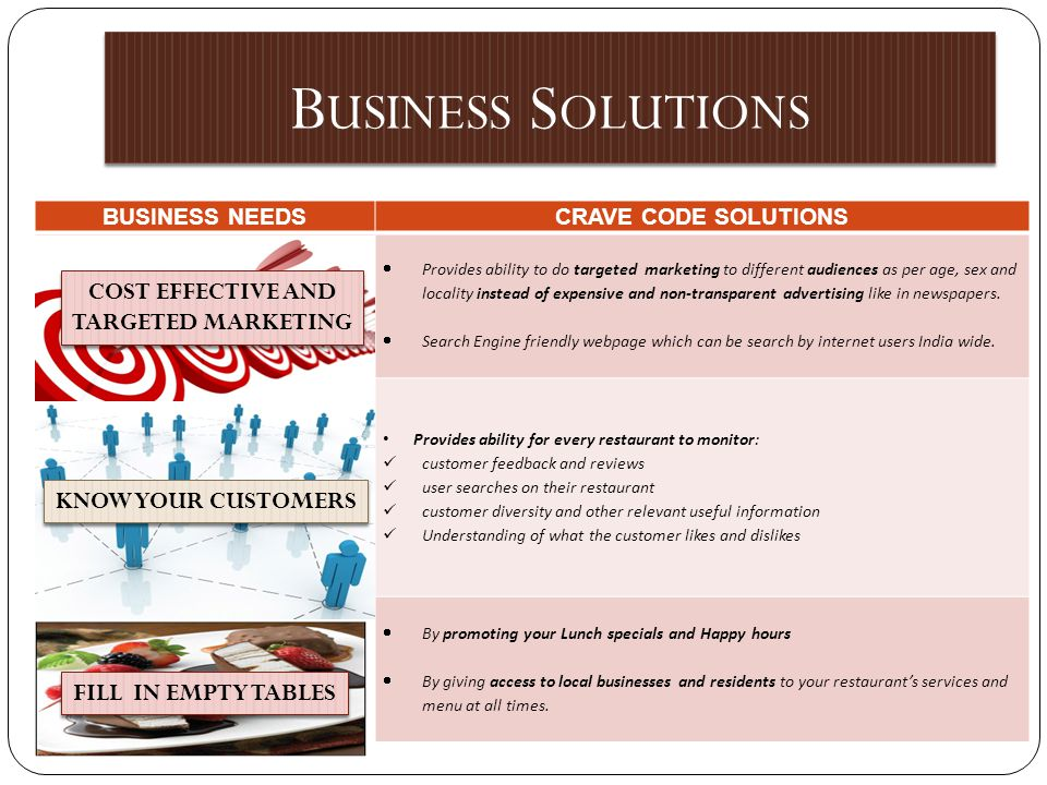 BUSINESS NEEDSCRAVE CODE SOLUTIONS Cost Effective and Targeted Marketing Provides ability to do targeted marketing to different audiences as per age, sex and locality instead of expensive and non-transparent advertising like in newspapers.