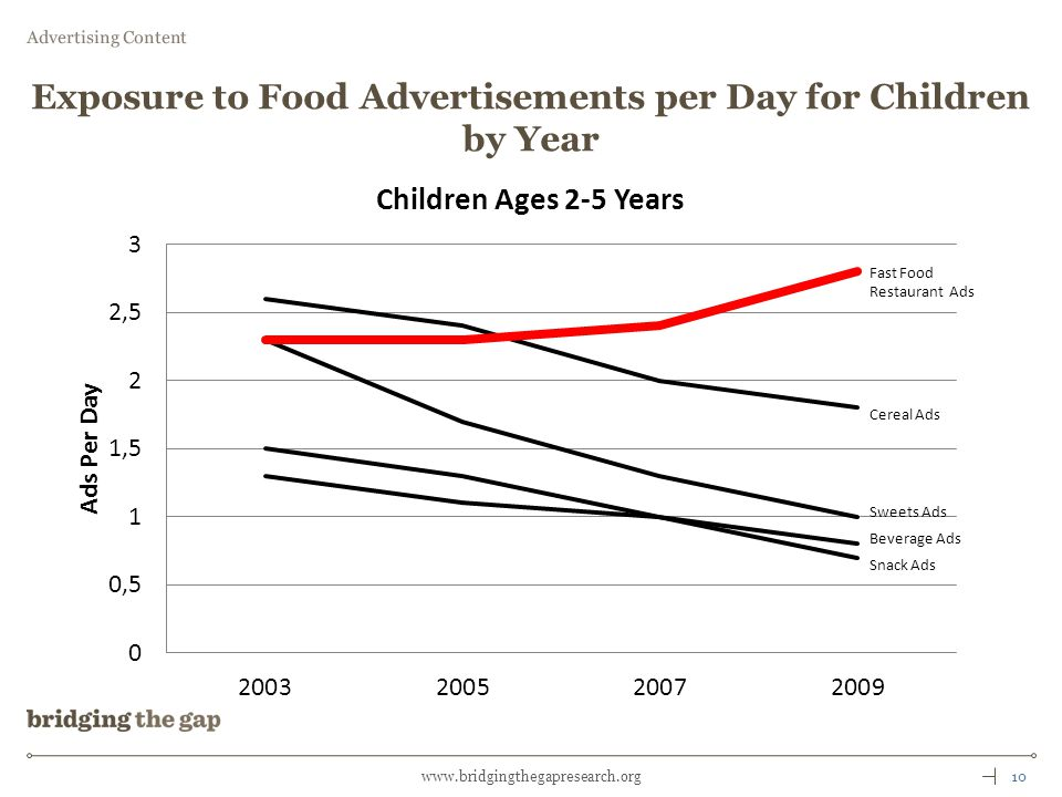10www.bridgingthegapresearch.org Exposure to Food Advertisements per Day for Children by Year Advertising Content