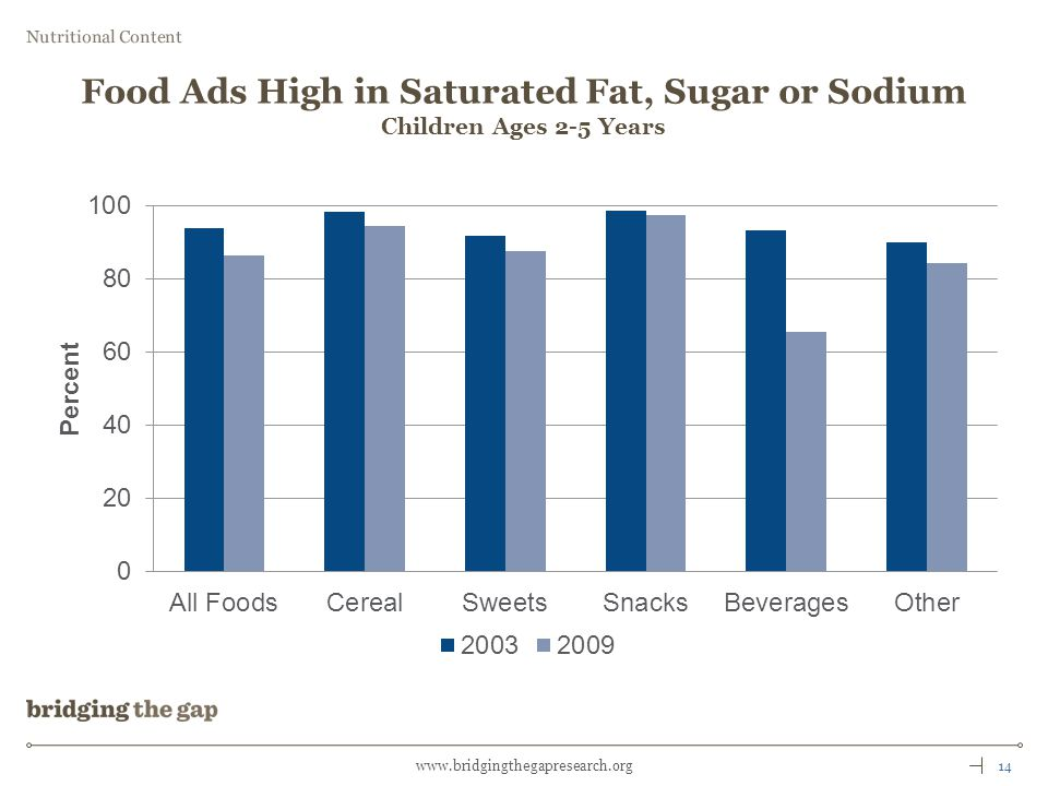 14www.bridgingthegapresearch.org Nutritional Content Food Ads High in Saturated Fat, Sugar or Sodium Children Ages 2-5 Years
