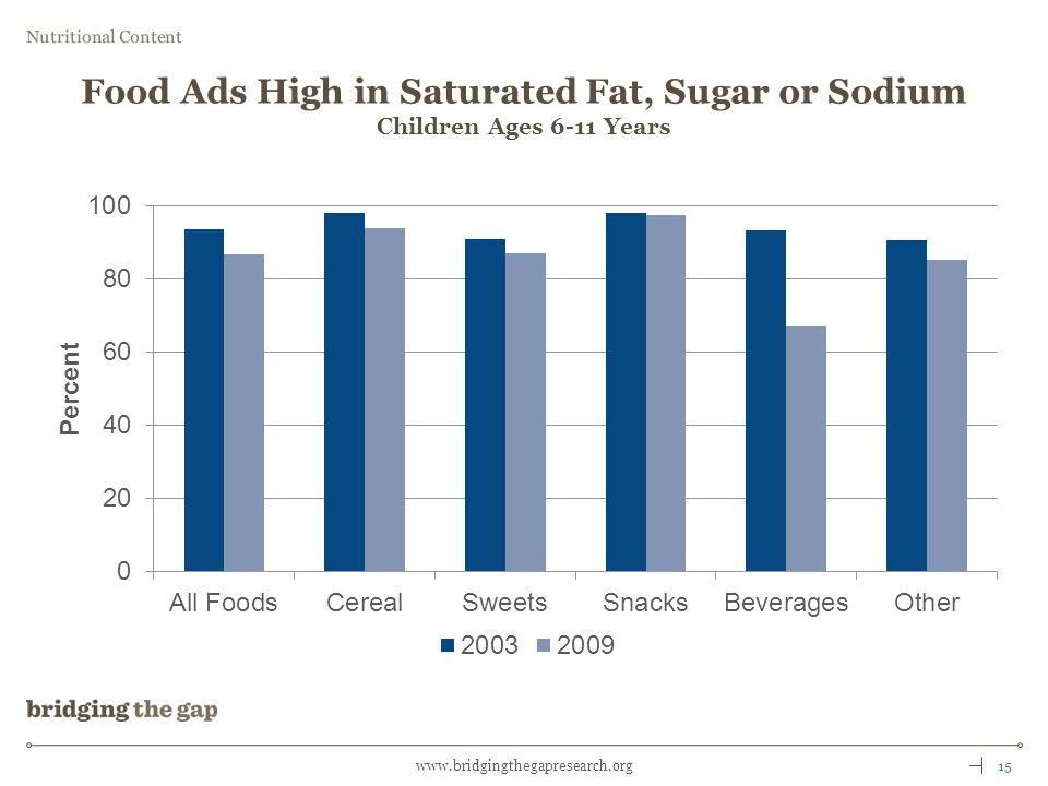 15www.bridgingthegapresearch.org Food Ads High in Saturated Fat, Sugar or Sodium Children Ages 6-11 Years Nutritional Content