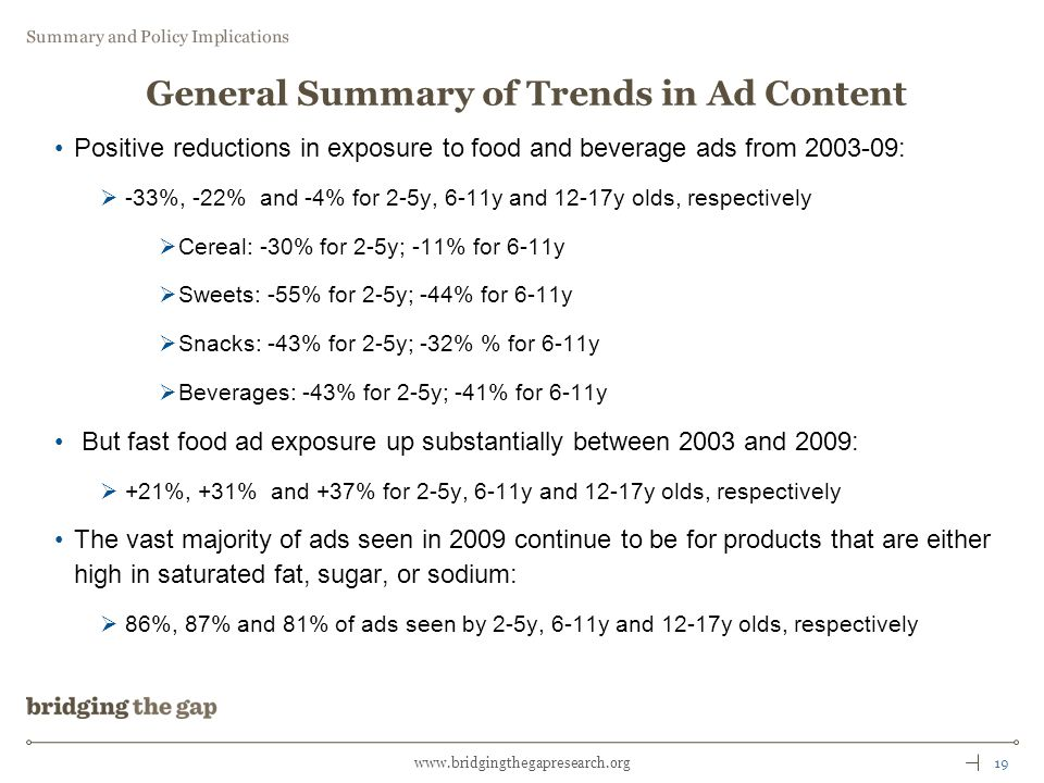 19www.bridgingthegapresearch.org General Summary of Trends in Ad Content Positive reductions in exposure to food and beverage ads from 2003-09: -33%, -22% and -4% for 2-5y, 6-11y and 12-17y olds, respectively Cereal: -30% for 2-5y; -11% for 6-11y Sweets: -55% for 2-5y; -44% for 6-11y Snacks: -43% for 2-5y; -32% % for 6-11y Beverages: -43% for 2-5y; -41% for 6-11y But fast food ad exposure up substantially between 2003 and 2009: +21%, +31% and +37% for 2-5y, 6-11y and 12-17y olds, respectively The vast majority of ads seen in 2009 continue to be for products that are either high in saturated fat, sugar, or sodium: 86%, 87% and 81% of ads seen by 2-5y, 6-11y and 12-17y olds, respectively Summary and Policy Implications