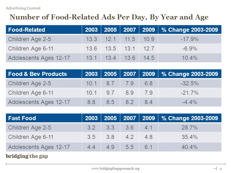 9www.bridgingthegapresearch.org Number of Food-Related Ads Per Day, By Year and Age Food-Related2003200520072009% Change 2003-2009 Children Age 2-513.312.111.510.9-17.9% Children Age 6-1113.613.513.112.7-6.9% Adolescents Ages 12-1713.113.413.614.510.4% Advertising Content Food & Bev Products2003200520072009% Change 2003-2009 Children Age 2-510.18.77.96.8-32.5% Children Age 6-1110.19.78.97.9-21.7% Adolescents Ages 12-178.88.58.28.4-4.4% Fast Food2003200520072009% Change 2003-2009 Children Age 2-53.23.33.64.128.7% Children Age 6-113.53.84.24.835.4% Adolescents Ages 12-174.44.95.56.140.4%