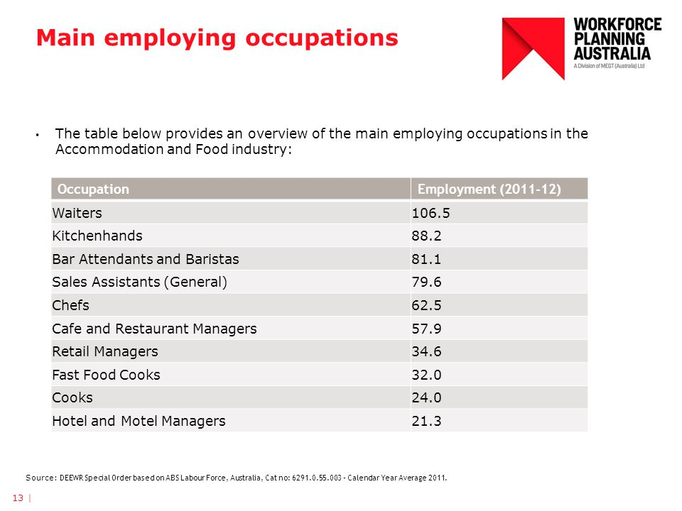 Main employing occupations The table below provides an overview of the main employing occupations in the Accommodation and Food industry: 13 | Source: DEEWR Special Order based on ABS Labour Force, Australia, Cat no: – Calendar Year Average 2011.