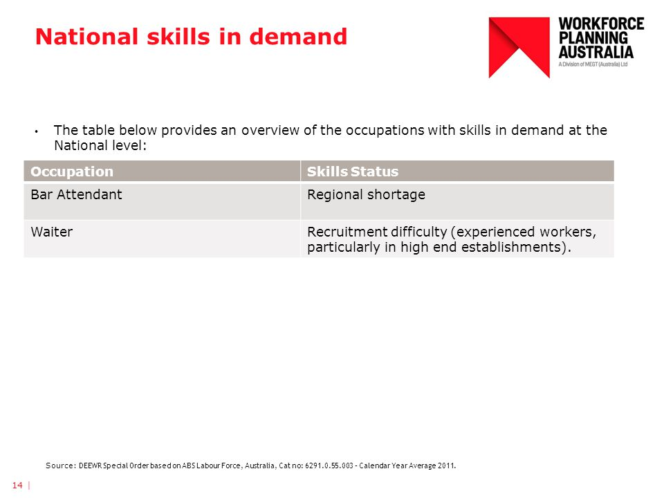 National skills in demand 14 | OccupationSkills Status Bar AttendantRegional shortage WaiterRecruitment difficulty (experienced workers, particularly in high end establishments).