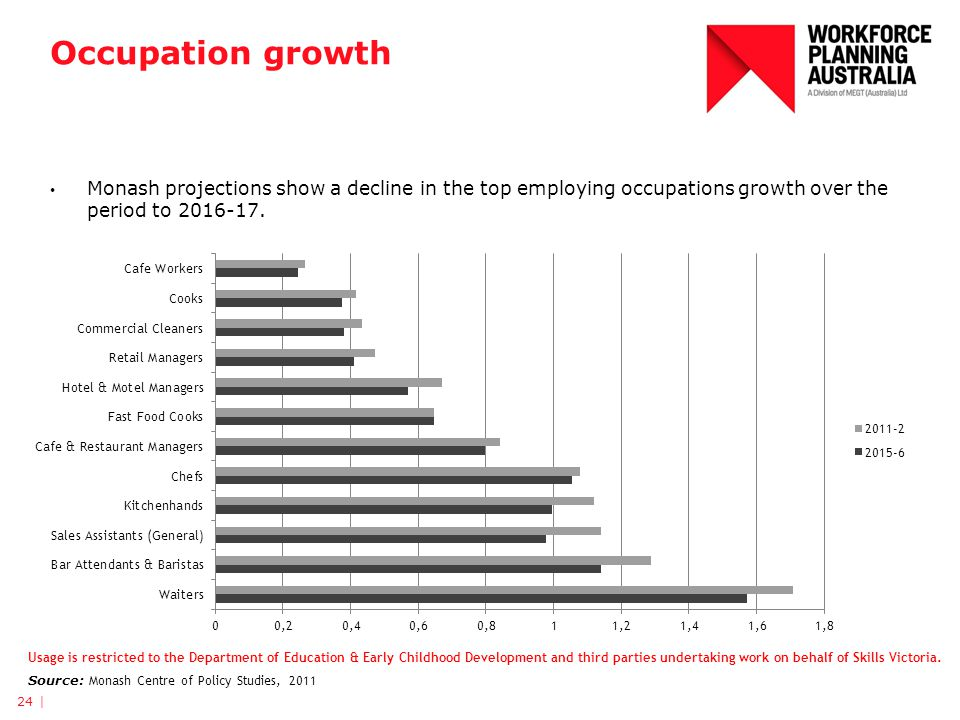 Occupation growth Monash projections show a decline in the top employing occupations growth over the period to 2016-17.