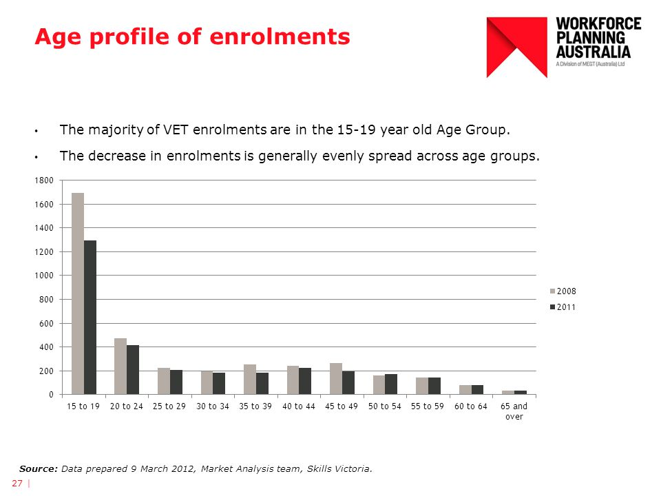 Age profile of enrolments The majority of VET enrolments are in the year old Age Group.