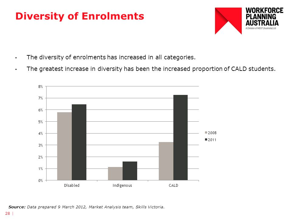 Diversity of Enrolments The diversity of enrolments has increased in all categories.