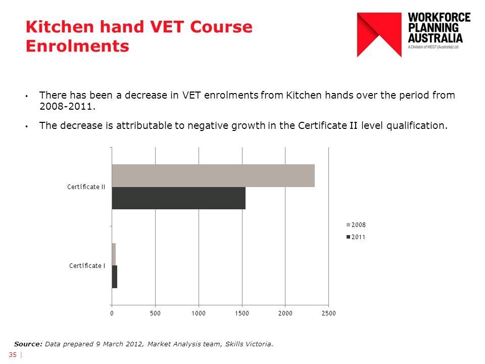 Kitchen hand VET Course Enrolments 35 | Source: Data prepared 9 March 2012, Market Analysis team, Skills Victoria.