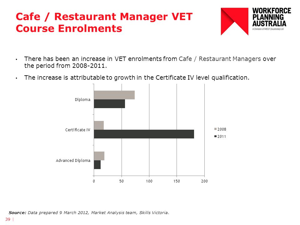 Cafe / Restaurant Manager VET Course Enrolments 39 | Source: Data prepared 9 March 2012, Market Analysis team, Skills Victoria.