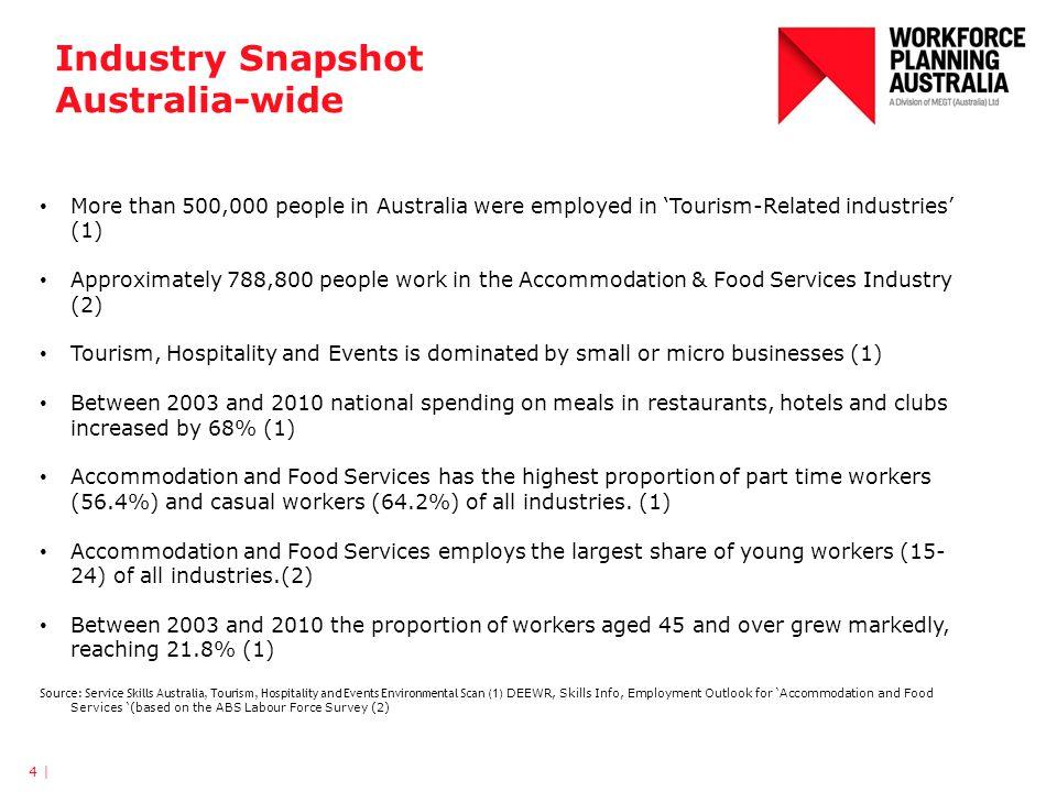 Kitchen hand VET Course Enrolments 35 | Source: Data prepared 9 March 2012, Market Analysis team, Skills Victoria.