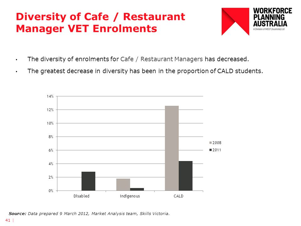 Diversity of Cafe / Restaurant Manager VET Enrolments 41 | Source: Data prepared 9 March 2012, Market Analysis team, Skills Victoria.