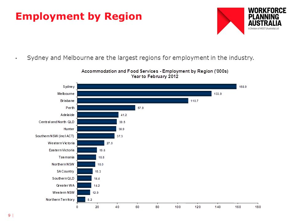 Employment by Region Sydney and Melbourne are the largest regions for employment in the industry.