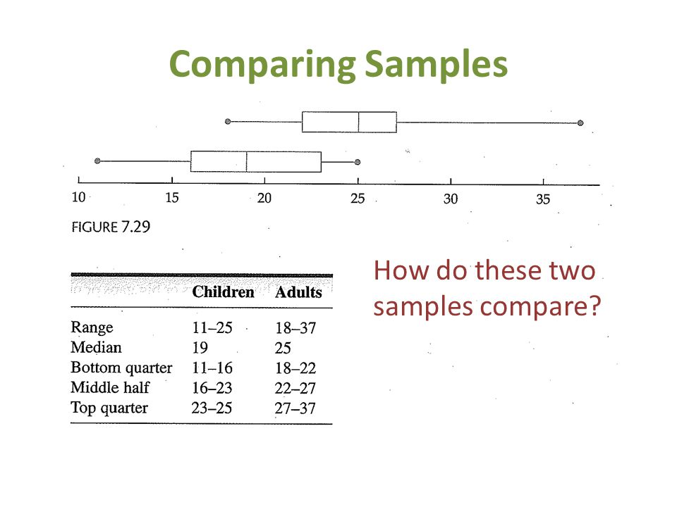 Comparing Samples How do these two samples compare?