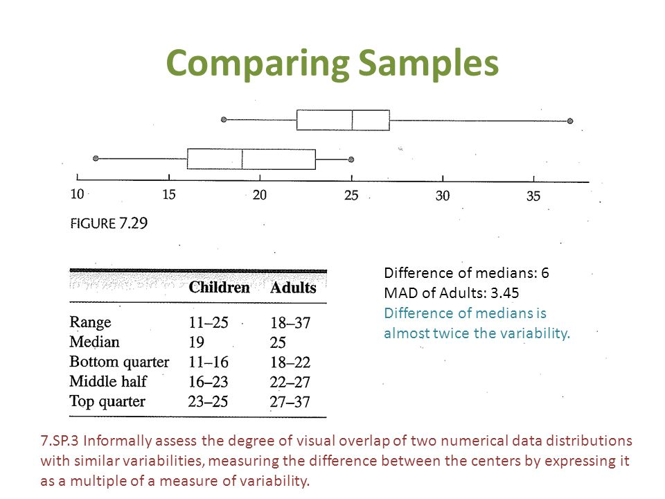 Comparing Samples 7.SP.3 Informally assess the degree of visual overlap of two numerical data distributions with similar variabilities, measuring the