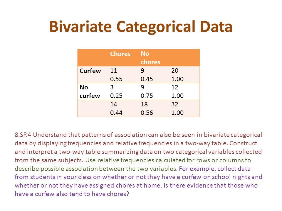 Bivariate Categorical Data ChoresNo chores Curfew11 0.55 9 0.45 20 1.00 No curfew 3 0.25 9 0.75 12 1.00 14 0.44 18 0.56 32 1.00 8.SP.4 Understand that