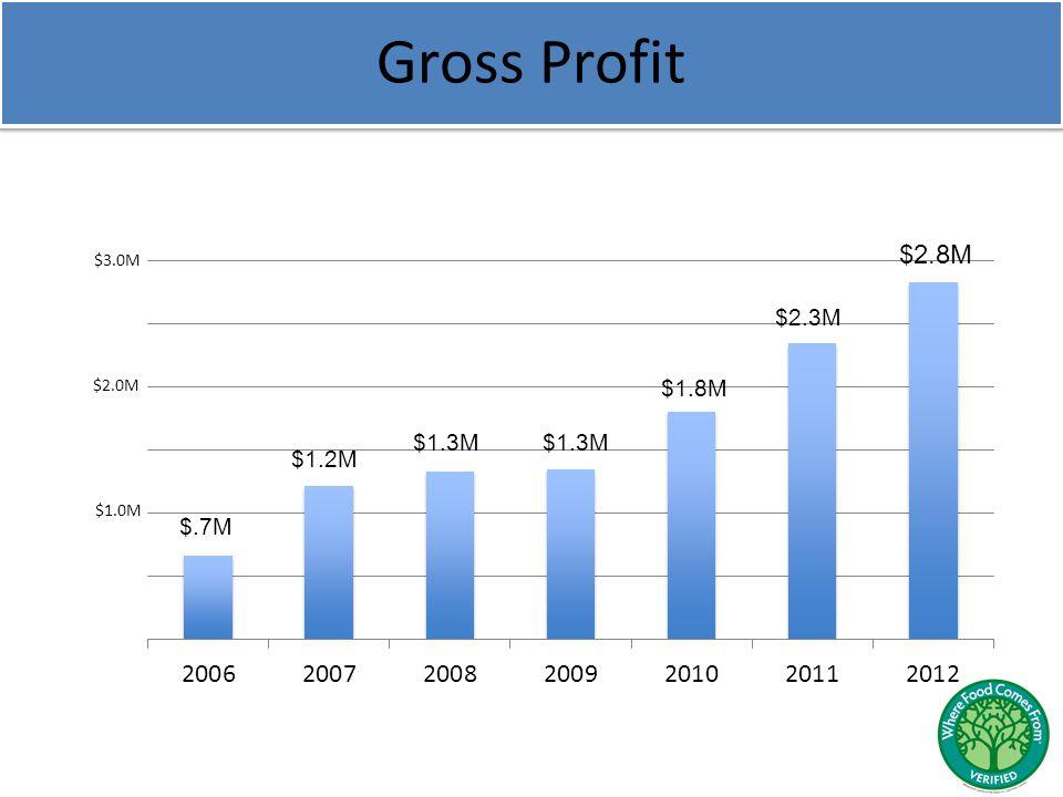 Gross Profit $.7M $1.2M $1.3M $1.8M $2.3M $1.0M $2.8M $3.0M