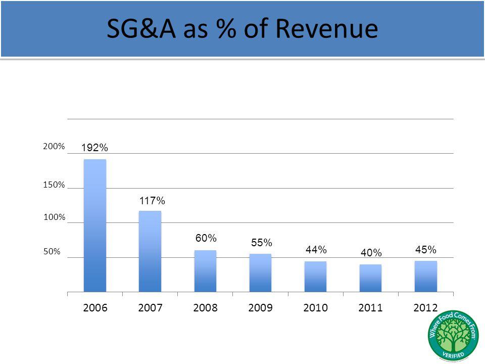 SG&A as % of Revenue 192% 117% 60% 55% 44% 40% 150% 100% 50% 45%