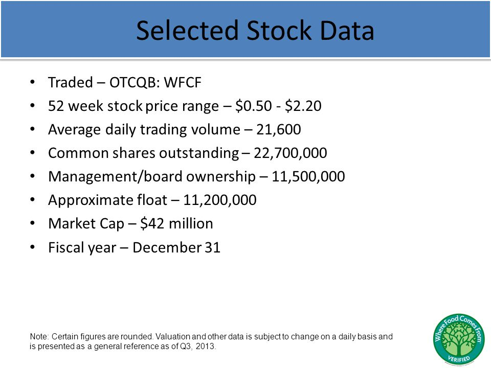 Selected Stock Data Traded – OTCQB: WFCF 52 week stock price range – $ $2.20 Average daily trading volume – 21,600 Common shares outstanding – 22,700,000 Management/board ownership – 11,500,000 Approximate float – 11,200,000 Market Cap – $42 million Fiscal year – December 31 Note: Certain figures are rounded.