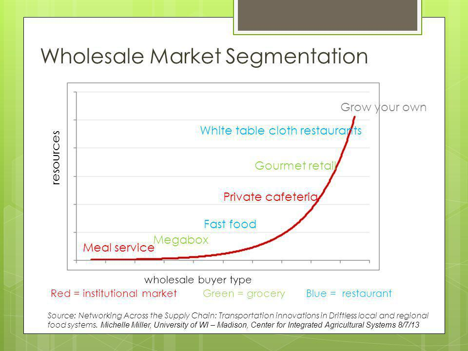 Wholesale Market Segmentation wholesale buyer type Red = institutional market Green = grocery Blue = restaurant Meal service Megabox Fast food Private cafeteria Gourmet retail White table cloth restaurants Grow your own resources Source: Networking Across the Supply Chain: Transportation innovations in Driftless local and regional food systems.