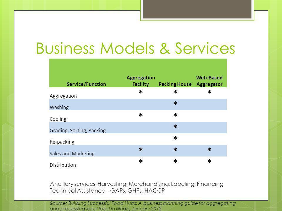 Business Entities Cooperative For-Profit Nonprofit Public-Private Partnership