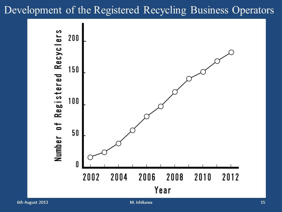 6th August 2013M. Ishikawa15 Development of the Registered Recycling Business Operators