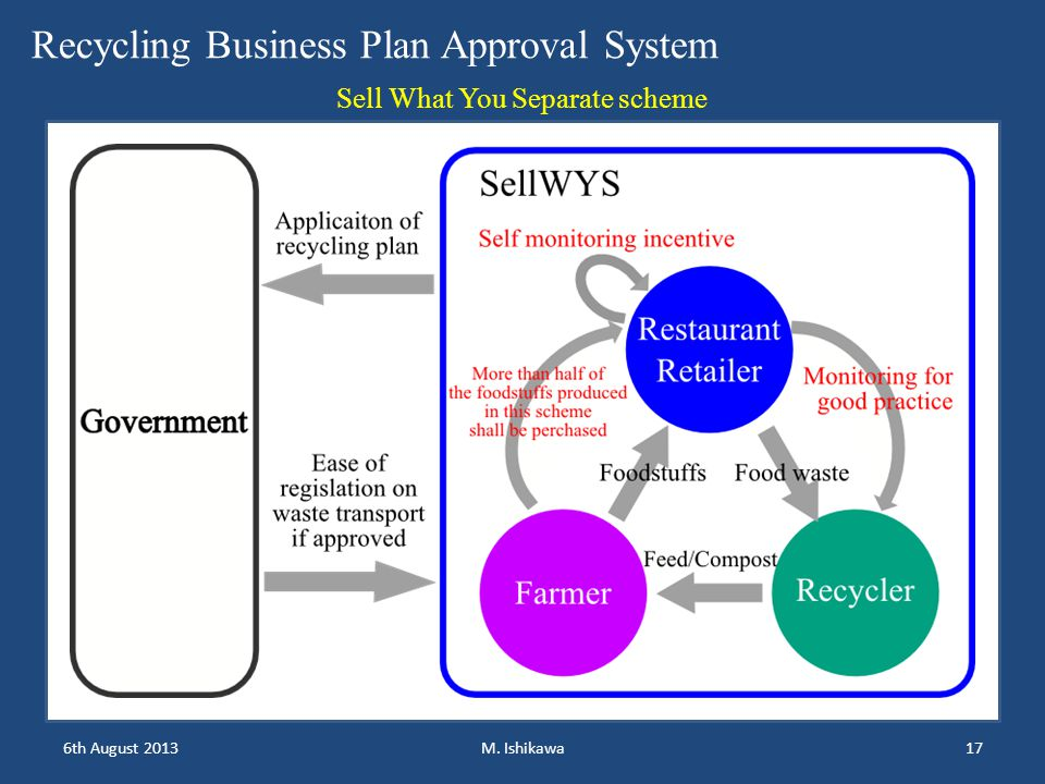 6th August 201317M. Ishikawa Recycling Business Plan Approval System Sell What You Separate scheme