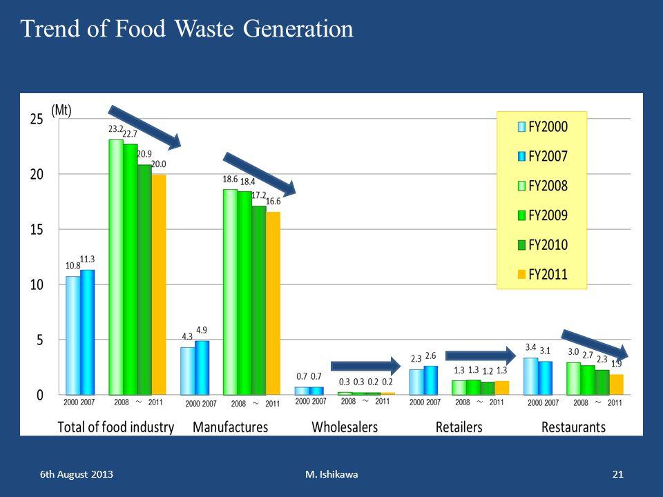 6th August 2013M. Ishikawa21 Trend of Food Waste Generation