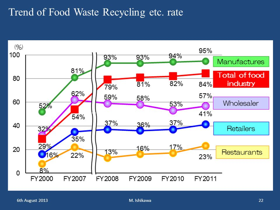 6th August 2013M. Ishikawa22 Trend of Food Waste Recycling etc. rate