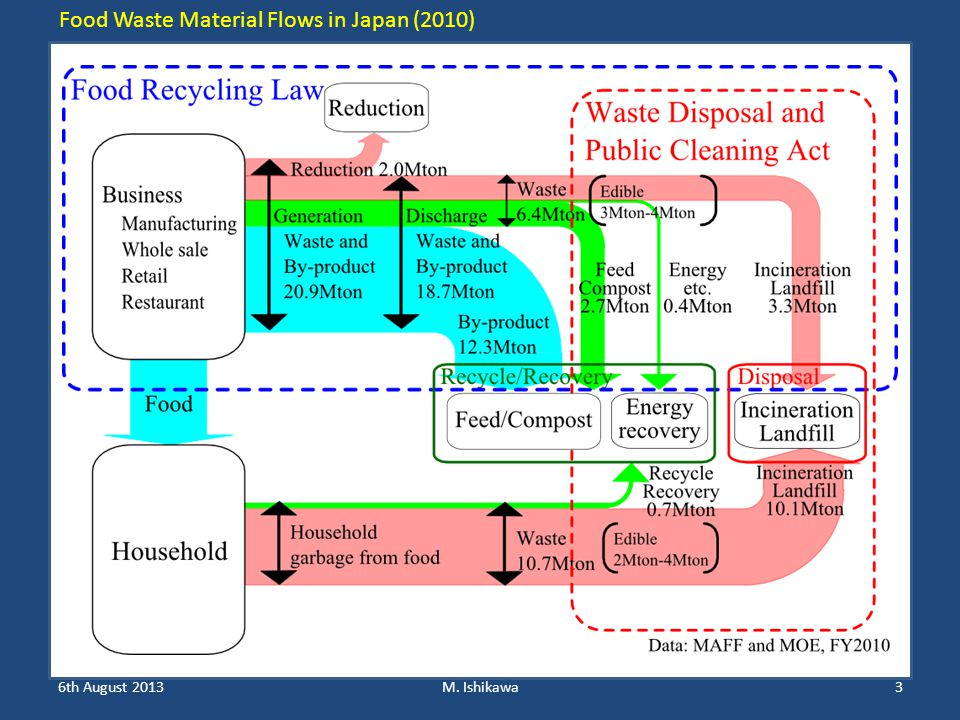Food Waste Material Flows in Japan (2010) 6th August 20133M. Ishikawa