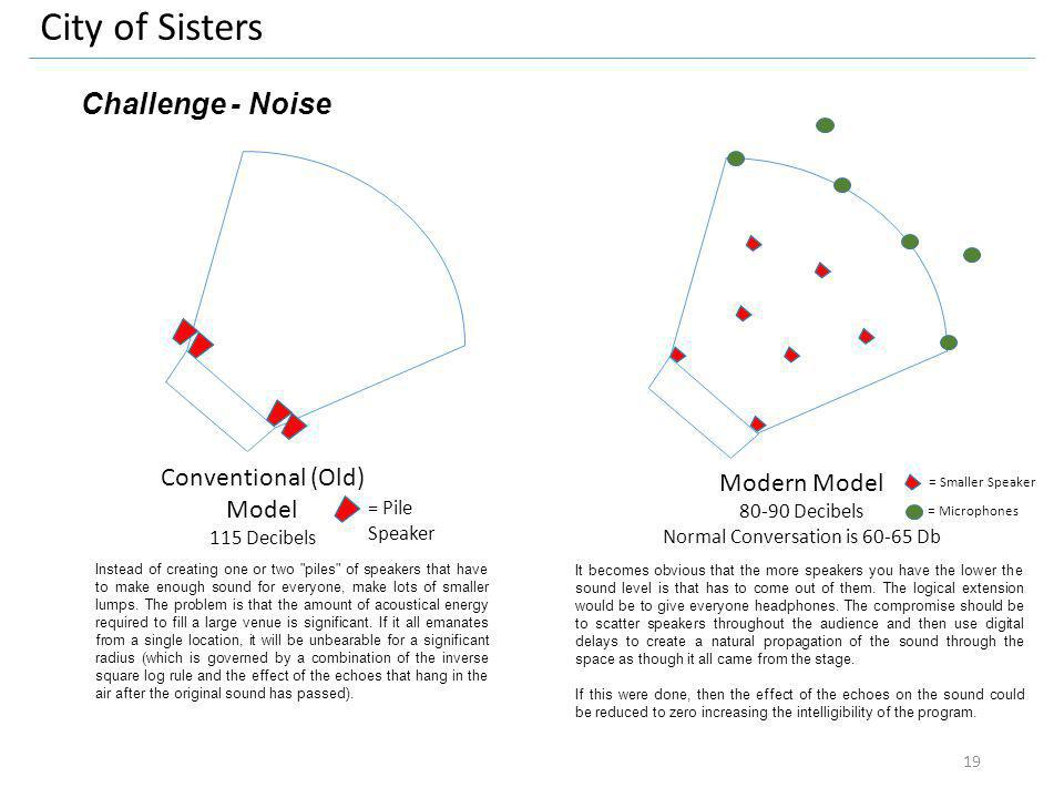 City of Sisters Challenge - Noise Conventional (Old) Model 115 Decibels Modern Model 80-90 Decibels Normal Conversation is 60-65 Db Instead of creatin