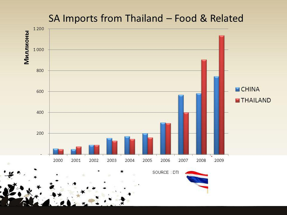 SA Imports from Thailand – Food & Related SOURCE : DTI