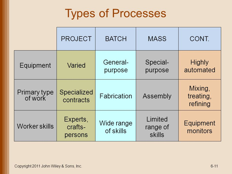 Types of Processes Equipment Varied Copyright 2011 John Wiley & Sons, Inc.6-11 PROJECTBATCH General- purpose Primary type of work Specialized contract