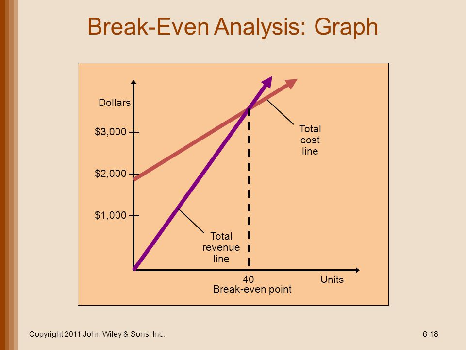 Break-Even Analysis: Graph Copyright 2011 John Wiley & Sons, Inc.6-18 Total cost line Total revenue line Break-even point 40Units $3,000 $2,000 $1,000