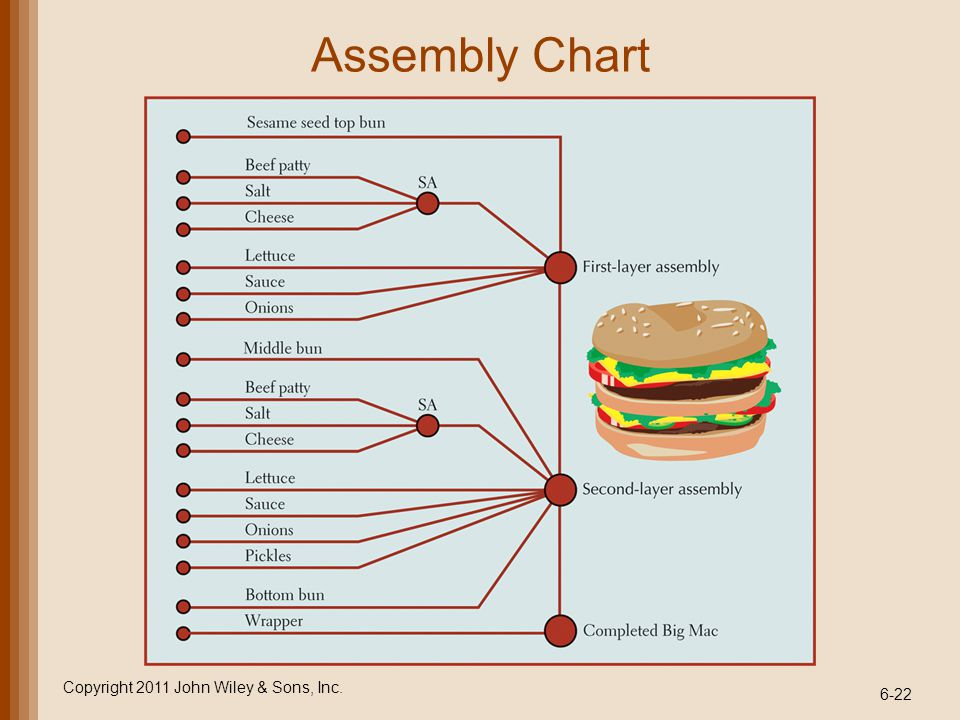 6-22 Assembly Chart Copyright 2011 John Wiley & Sons, Inc.
