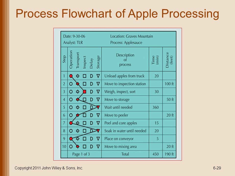 Copyright 2011 John Wiley & Sons, Inc.6-29 Process Flowchart of Apple Processing