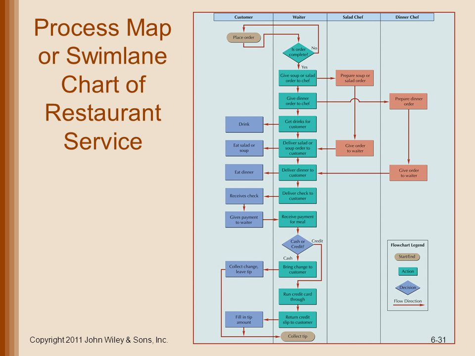 Process Map or Swimlane Chart of Restaurant Service Copyright 2011 John Wiley & Sons, Inc.6-31