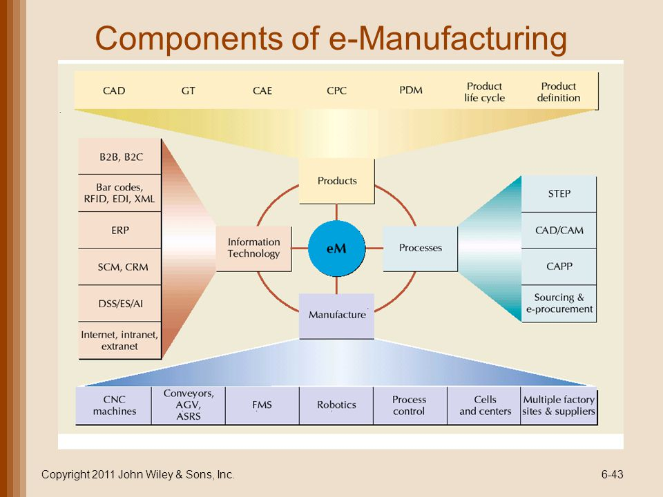 Components of e-Manufacturing Copyright 2011 John Wiley & Sons, Inc.6-43