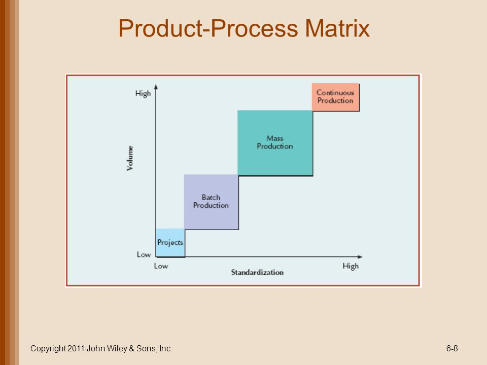 Types of Processes Type of product Unique Copyright 2011 John Wiley & Sons, Inc.6-9 PROJECTBATCH Made-to- order (customized) Type of customer One-at-a- time Few individual customers MASS Made-to- stock (standardized ) Mass market CONT.