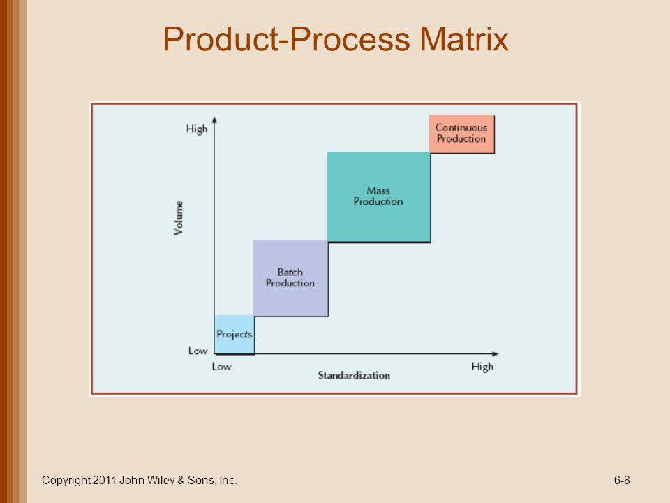 Copyright 2011 John Wiley & Sons, Inc.6-29 Process Flowchart of Apple Processing