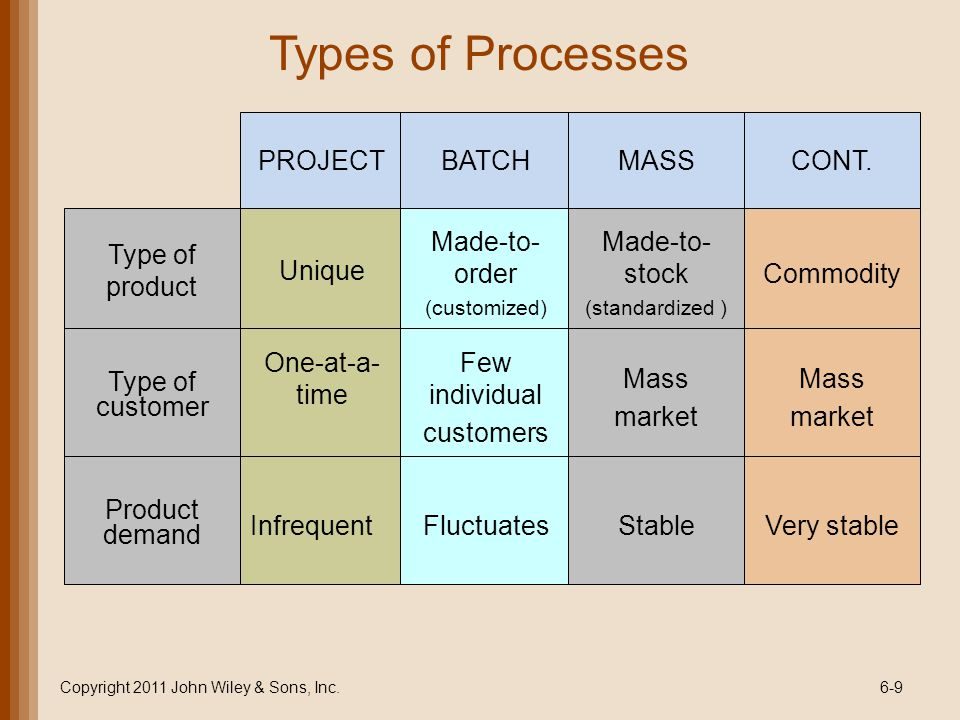 Types of Processes Type of product Unique Copyright 2011 John Wiley & Sons, Inc.6-9 PROJECTBATCH Made-to- order (customized) Type of customer One-at-a