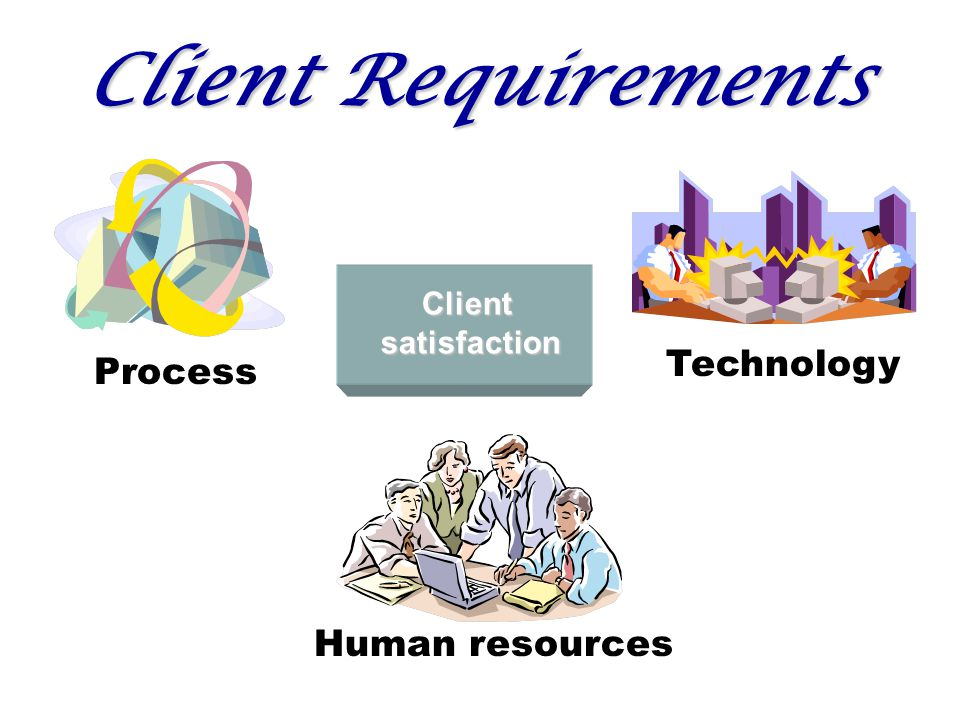 Client Requirements Process Technology Human resources Clientsatisfaction