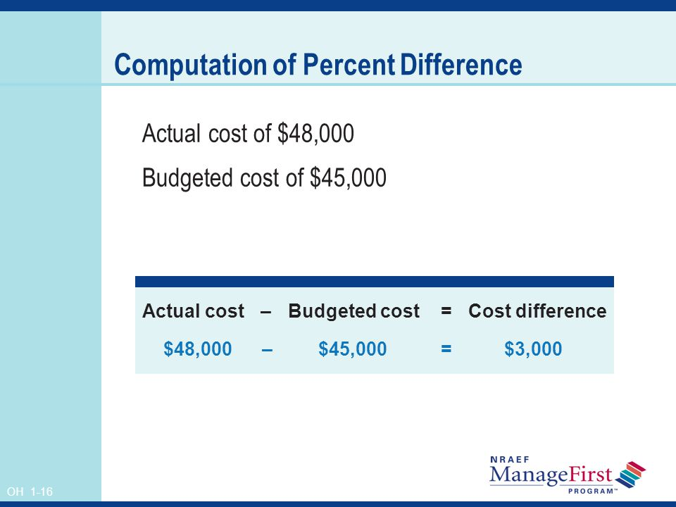 OH 1-16 Computation of Percent Difference Actual cost of $48,000 Budgeted cost of $45,000 Actual cost–Budgeted cost=Cost difference $48,000 – $45,000=