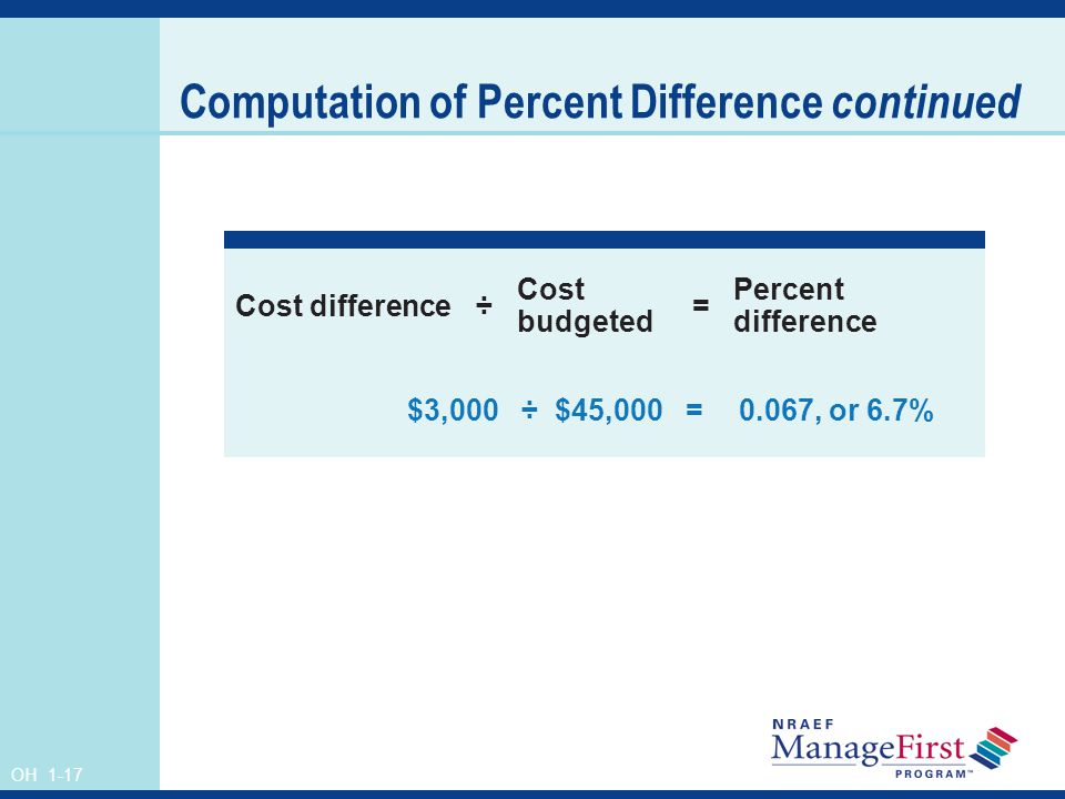 OH 1-17 Computation of Percent Difference continued Cost difference÷ Cost budgeted = Percent difference $3,000 ÷ $45,000=0.067, or 6.7%