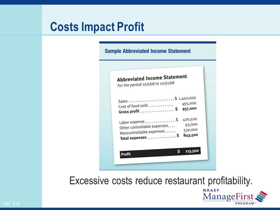 OH 1-6 Costs Impact Profit Excessive costs reduce restaurant profitability.