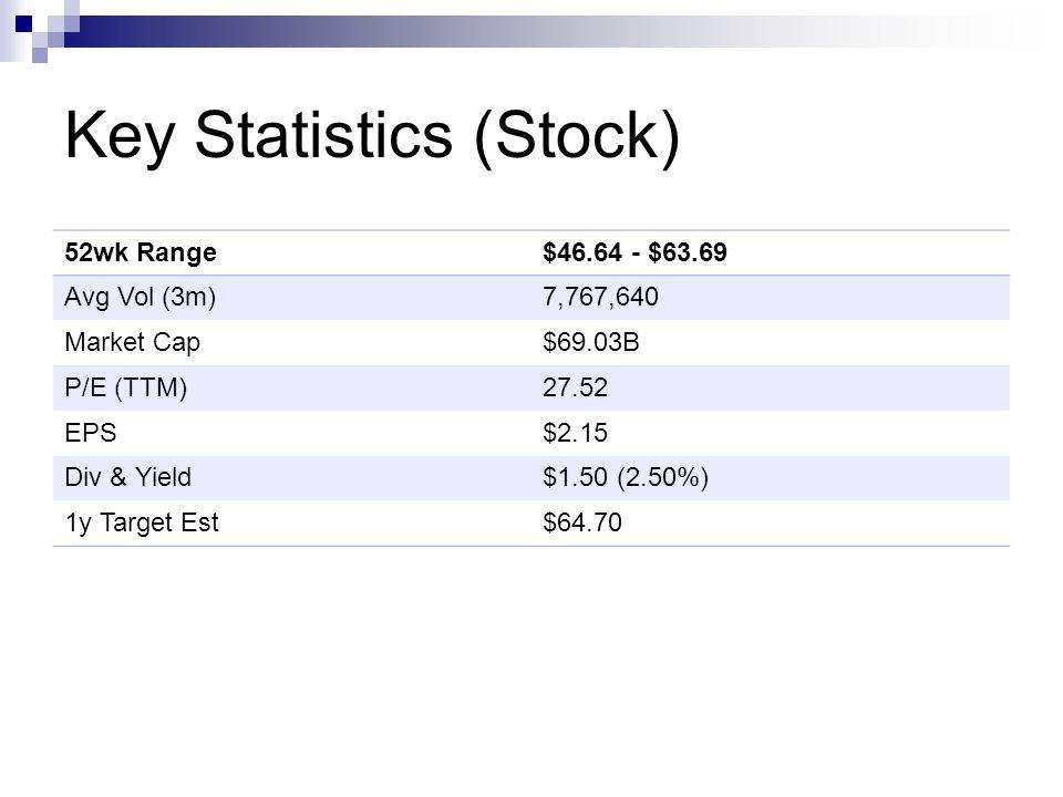 Key Statistics (Stock) 52wk Range$46.64 - $63.69 Avg Vol (3m)7,767,640 Market Cap$69.03B P/E (TTM)27.52 EPS$2.15 Div & Yield$1.50 (2.50%) 1y Target Est$64.70